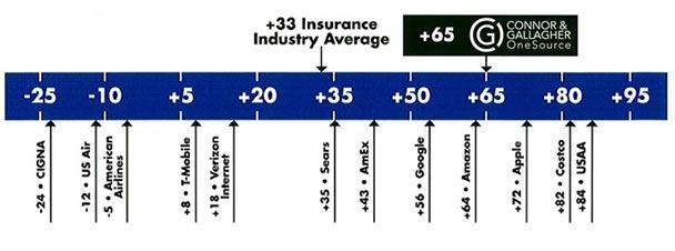 Insurance Timeline