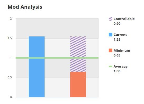 Mod Analysis