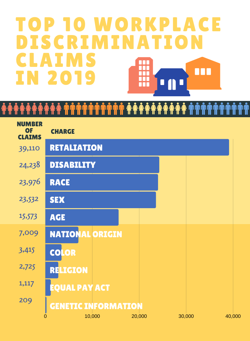 Top eeoc claims of 2019