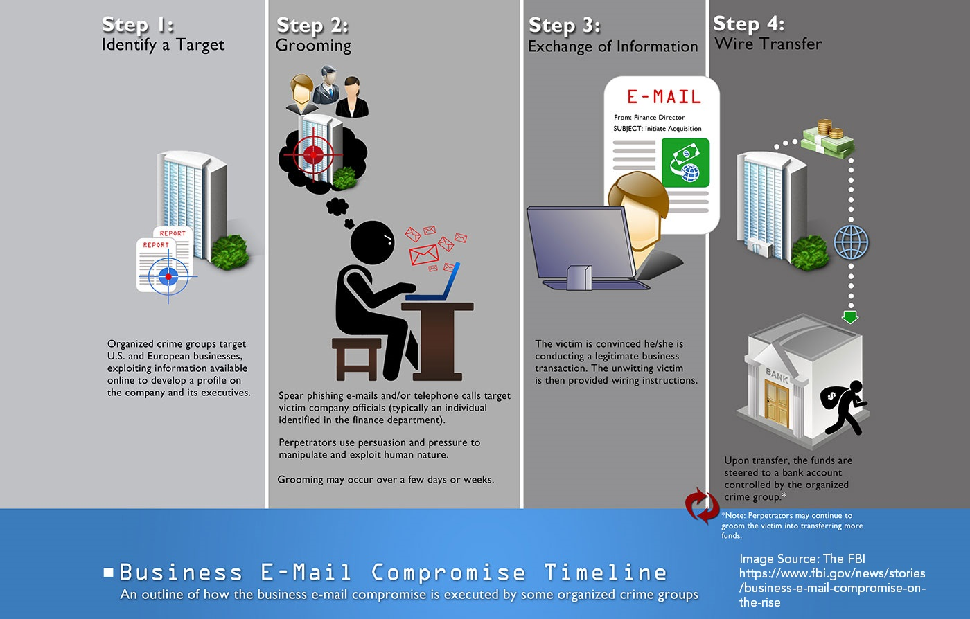 business-email-compromise-timeline